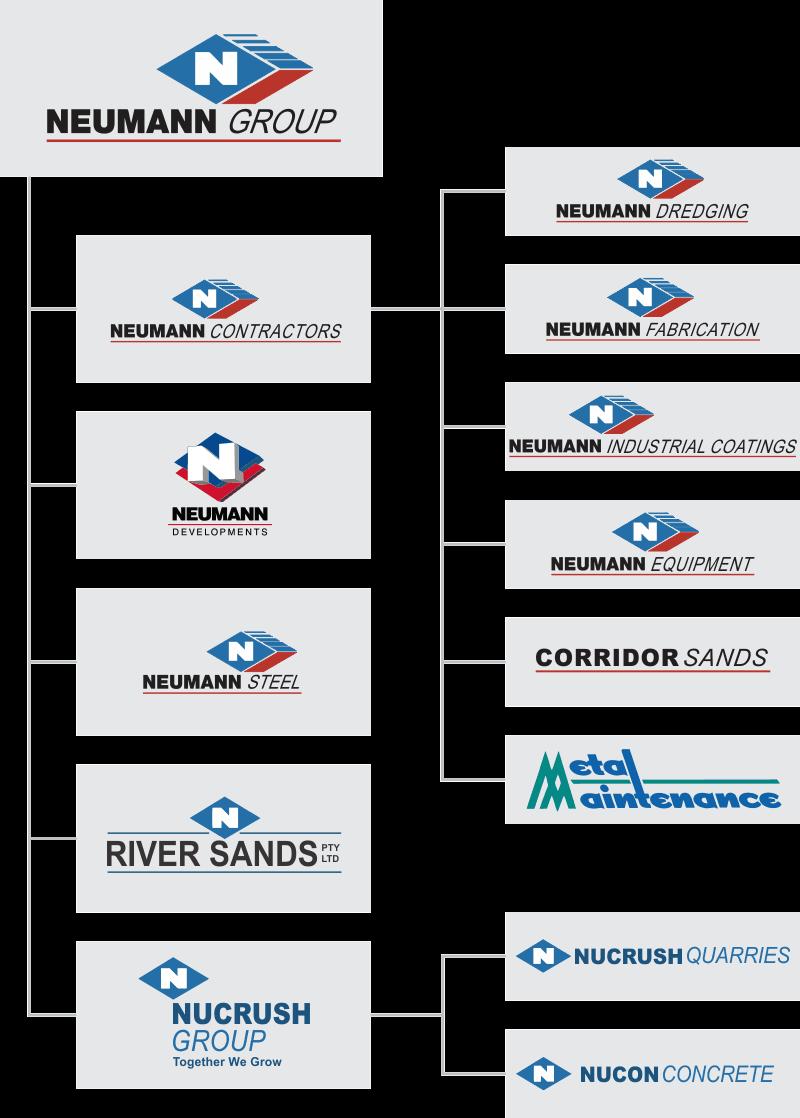 Neumann Group Family Tree